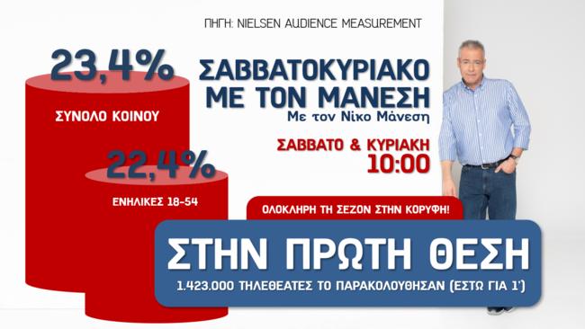 ALPHA Σαββατοκύριακο με τον Μάνεση πρωτιά σεζόν 2020-2021