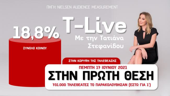 "Eκτόξευση στην κορυφή της τηλεθέασης για το ""T-Live"""
