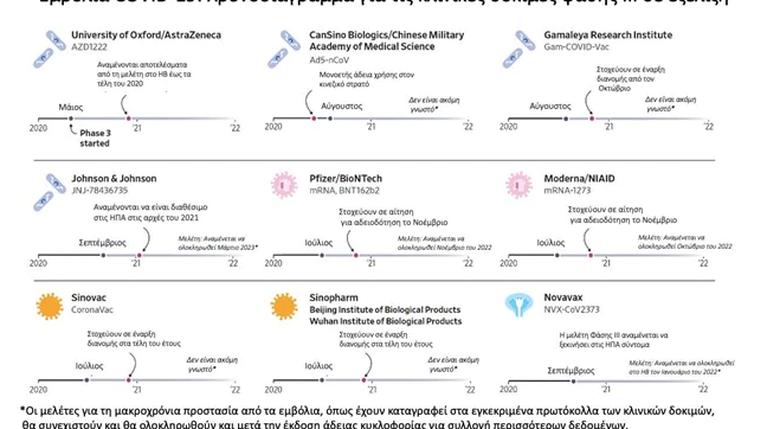 "O ""χάρτης"" των 9 εμβολίων που ελπίζουμε να σταματήσουν τον κορονοϊό"